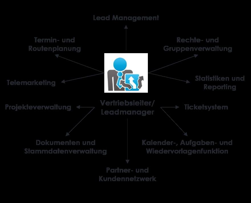 Lead Verwaltungs Tool